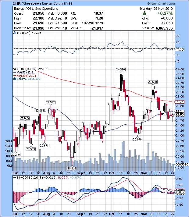 Chesapeake Energy CHK stock price