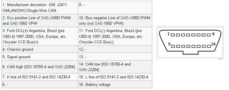 Ford Obdii Wiring Diagram - Wiring Diagram Instructions